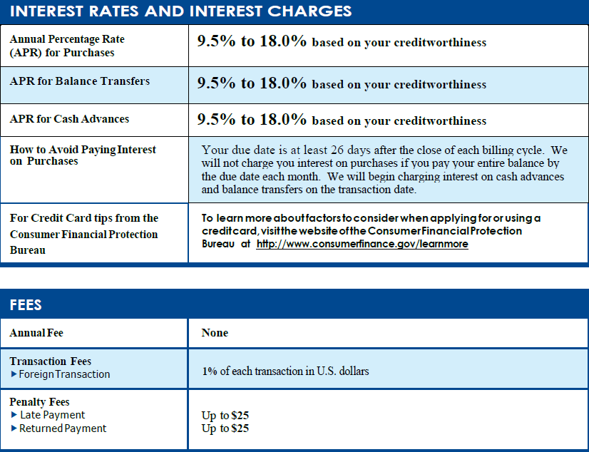 Interest Rates and Interest Charges - Fees